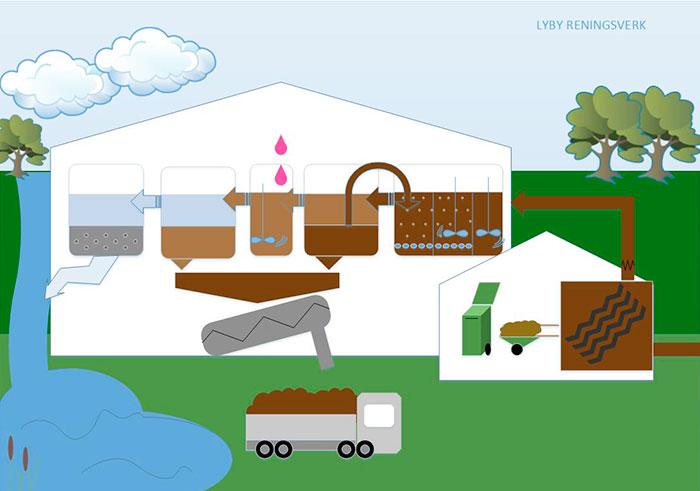 Illustration över hur avloppsvatten renas i Lyby reningsverk
