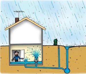 Illustration som visar hur vatten tränger in genom fastighetens avloppssystem när det regnar kraftigt.