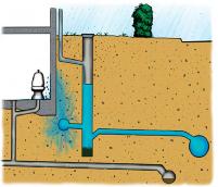 Illustration som visar hur vatten tränger in genom källarväggen när vatten stiger upp från den dagvattenförande ledningen till dräneringsledningarna runt huset.