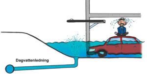 Illustration som visar hur vatten går upp i garaget genom golvbrunnen från en dagvatten ledning.